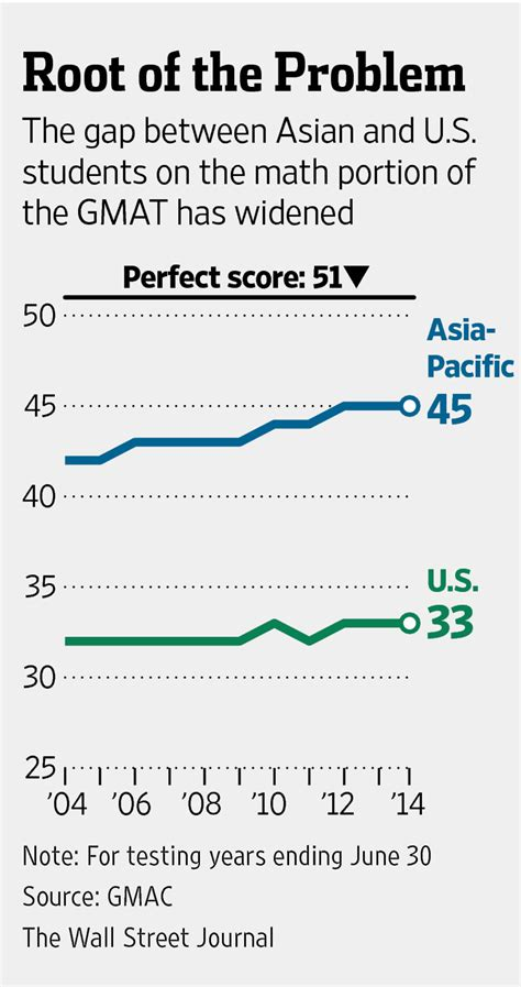 Mba Measure Repeat Business by On Gmat Americans Fail To Measure Up Wsj