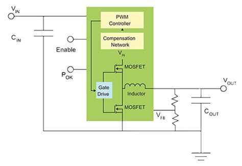 enpirion power inductor the advantages and drawbacks of dc to dc voltage converters with integrated inductors digikey