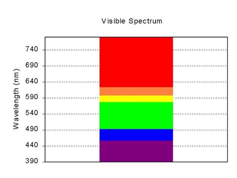 electromagnetic spectrum colors 78 images about visible spectrum on