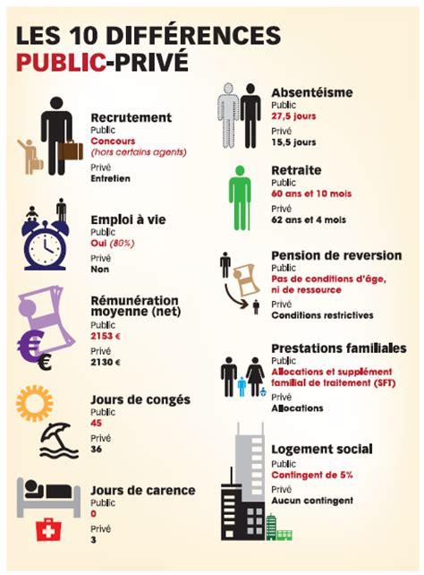Grève des fonctionnaires : pourtant leurs avantages sont nombreux !   Contrepoints