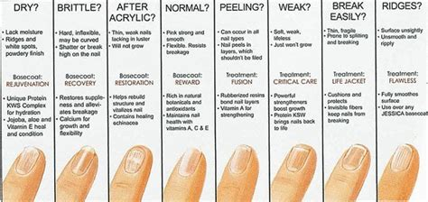 Your Nail Type by Fingernail Health