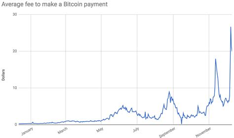 bitcoin transaction fee bitcoin fees are skyrocketing ars technica