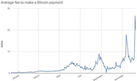 bitcoin fee bitcoin fees are skyrocketing ars technica