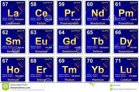 Mendeleev Periodic Table Periodic Table Lanthanides Stock Illustration Image