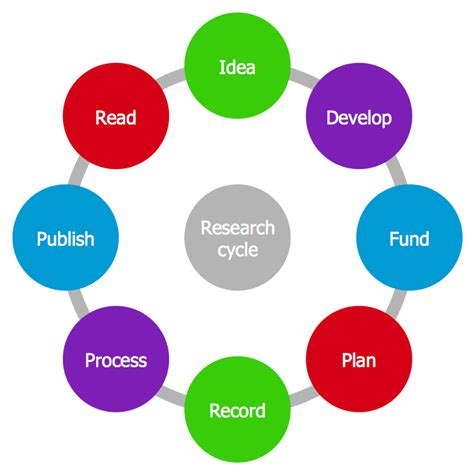 using circular diagrams to model a process cycle in powerpoint conceptdraw sles marketing target circular diagrams
