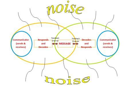 transactional model of communication diagram theory of transactional communication model pictures to