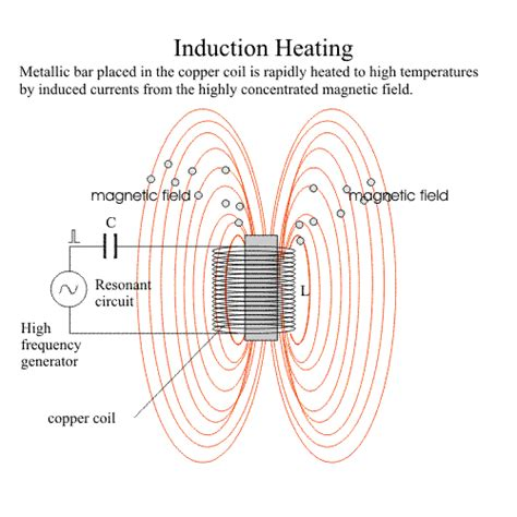 inductor heat induction heater induction heating machine heating system units induction melting furnace