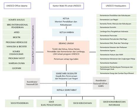 struktur biografi adalah komisi nasional indonesia untuk unesco kwri unesco