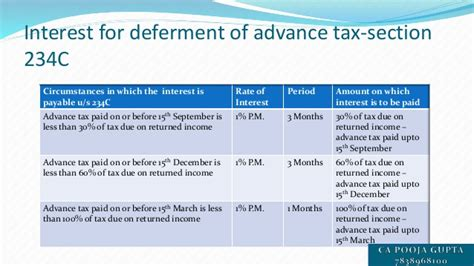 section 234c presentation on advance tax