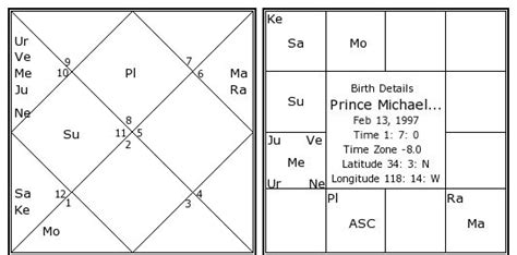michael jackson birth date prince michael jackson birth chart prince michael