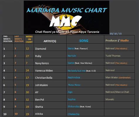 billboard house music charts billboard charts wikipedia mmc top 20 ya marimba music chart wiki hii 03 10 15
