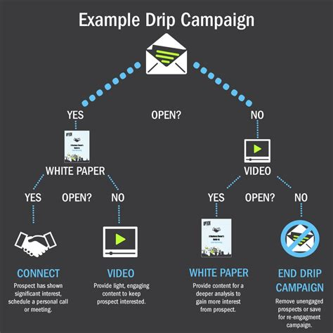drip marketing caign template drip email marketing best practices digital marketing