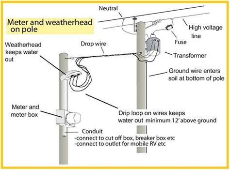 meter and weatherhead on pole eee community