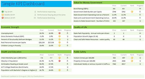 kpi dashboard templates excel kpi dashboard quotes