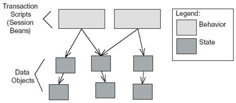 transaction script pattern java exle j2ee design decisions javaworld