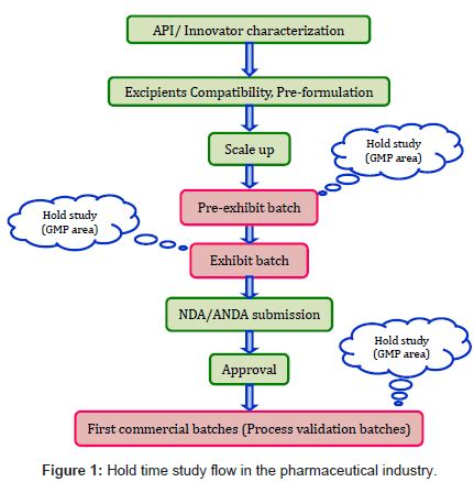Mba In Pharmaceutical Regulatory Affairs by Study Flow Chart