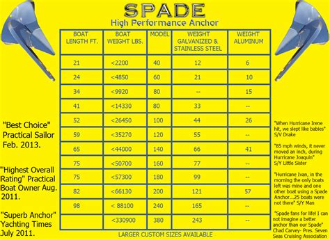 boat anchor size chart anchor dimensions chart spade anchorspade anchor