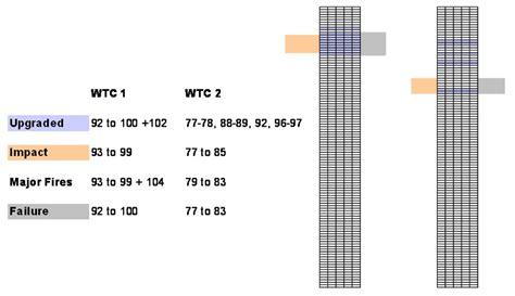 How Many Floors Were The Towers by Another Amazing Coincidence Related To The Wtc