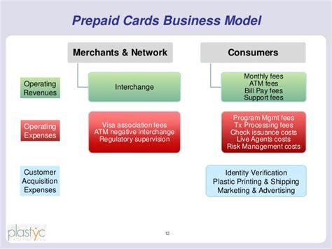 Prepaid Cards For Business Accounts