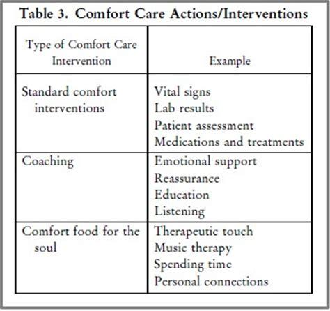 concept of comfort in nursing nursing theories