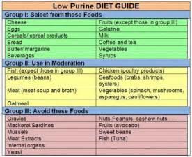 17 best ideas about gout diet on pinterest