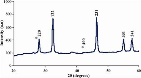xrd pattern of silver nanoparticles xrd patterns of capped silver nanoparticles synthesized
