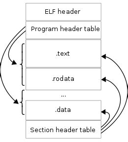 file layout header app engine program executable and linkable format wikipedia