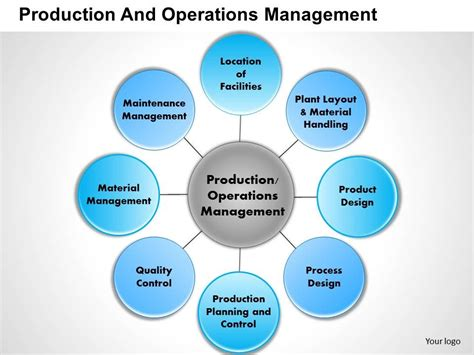 facility management ppt templates 0414 production and operations management powerpoint