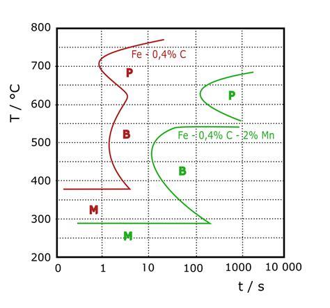 cct diagram isothermal transformation diagram