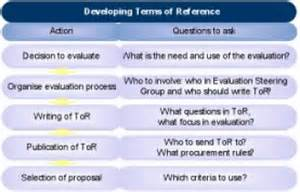 6 how to develop terms of reference for evaluation