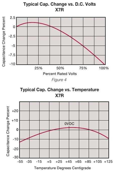 x7r capacitance change design frozen servo drive developerservo drive developer
