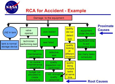 root cause failure analysis template root cause analysis at nasa