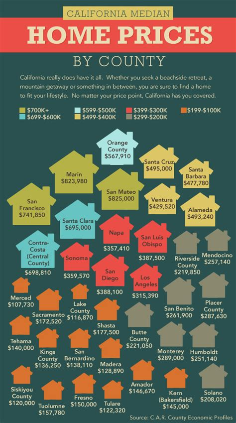 chico ca real estate market stats chico ca real estate