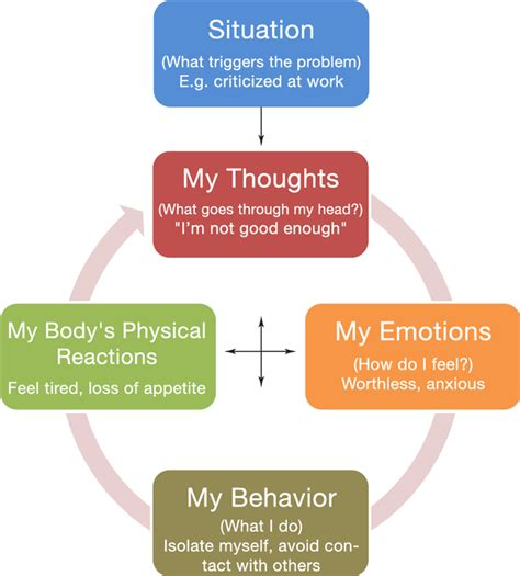 Cognitive Behavior Modification Adalah by Behavioral Health Solutions Home