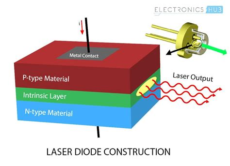 construction of laser diode what is a laser diode its working construction types and uses
