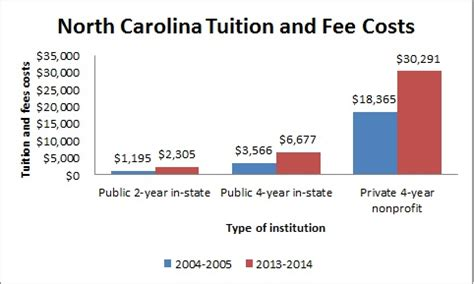 Nc State Mba Out Of State Tuition by Colleges And Universities In Carolina Nc