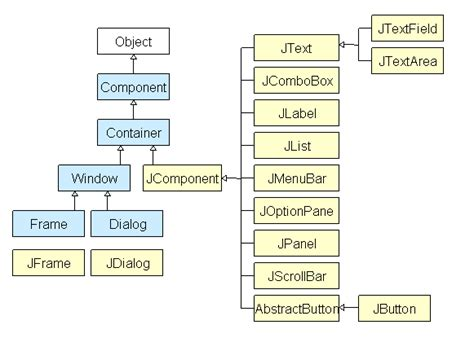 awt and swing in java section 8 gui construction with swing