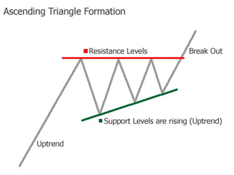 stock pattern ascending triangle forex ascending triangle chart pattern