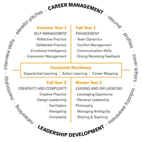 Residency Programs That Offer Mba by Personal And Professional Effectiveness Corporate