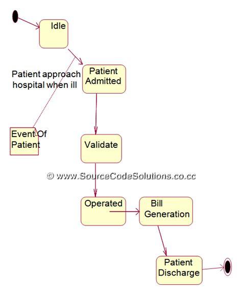 use diagram for hospital management system state chart diagram for hospital management system
