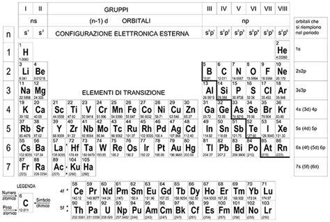 quali sono i metalli nella tavola periodica tavola periodica completa related keywords tavola