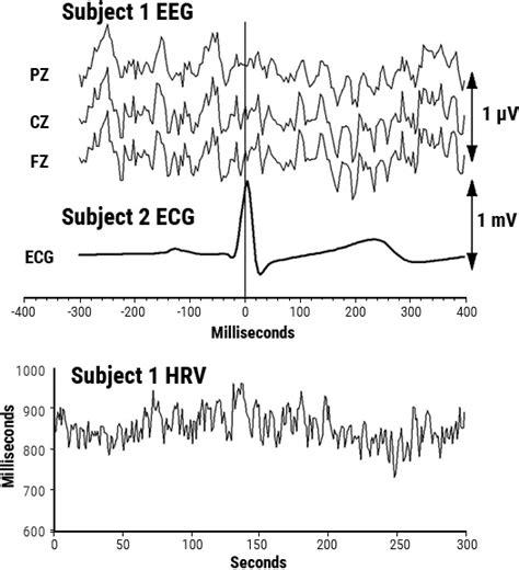 eeg pattern in math chapter 06 energetic communication heartmath institute
