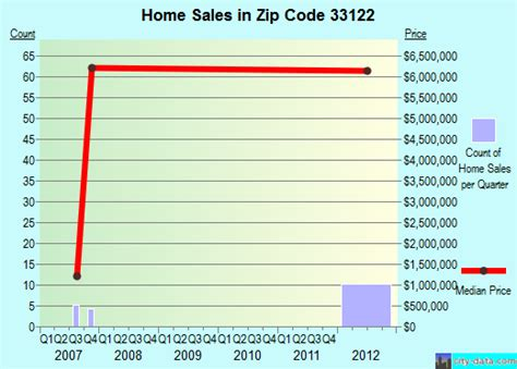 33122 zip code doral florida profile homes