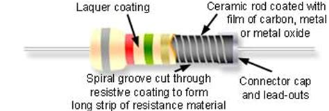 resistor are made up of resistor construction