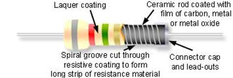 metal resistors vs carbon resistors resistor construction