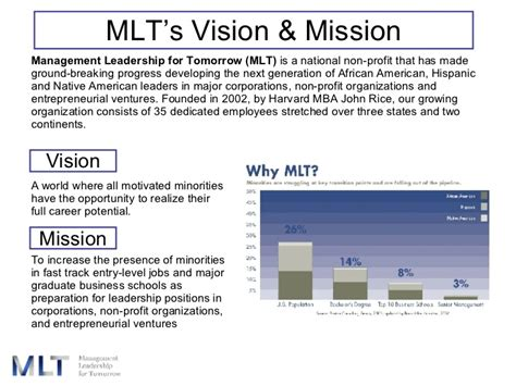 Usc Mba Admissions Timeline by Mlt Cp 2008 Cus Presentation