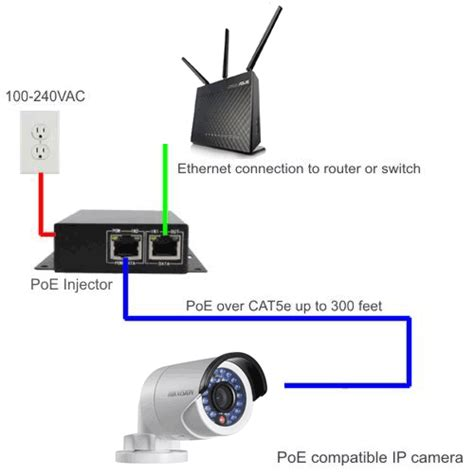 how to setup hikvision surveillance with blue iris on
