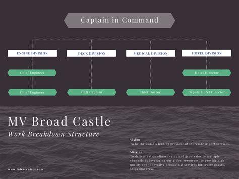canva organizational chart free online graph and charts maker canva