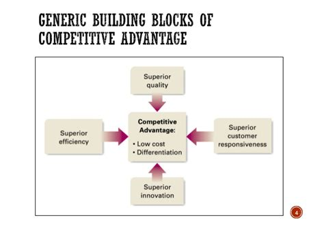 Competitive Advantage porter competitive advantage strategy