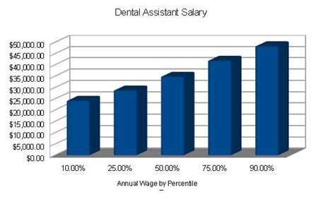 Dental Assistant Salary by Dental Assistant Today